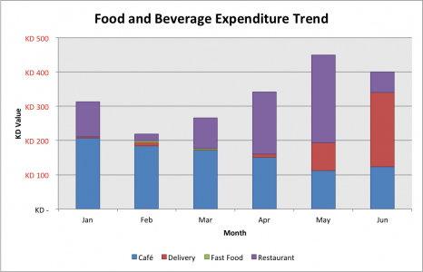 Food and Beverage Expenditure