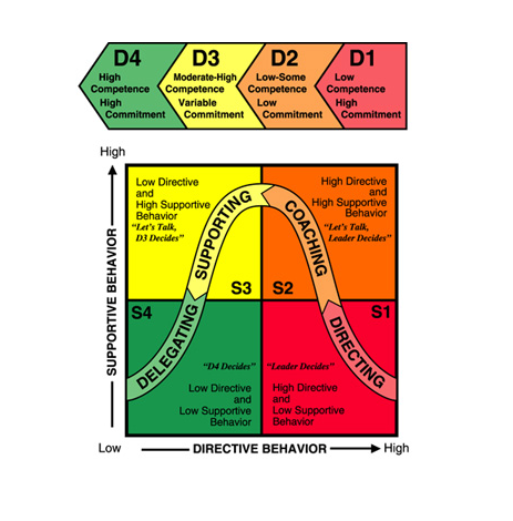Hersey-Blanchard Model for Situational Leadership