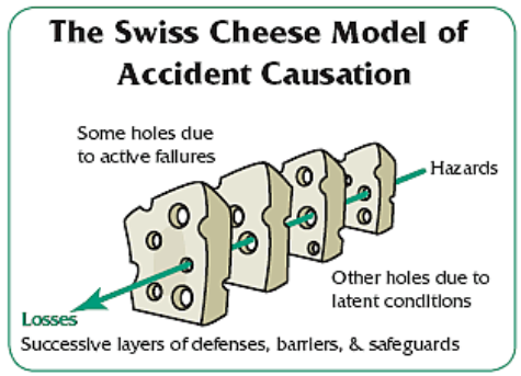 The Swiss Cheese Model by James Reason