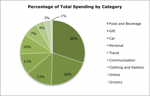 Percentage of Total Spend by Category