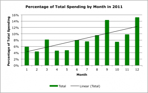Percentage of Total Spending by Month