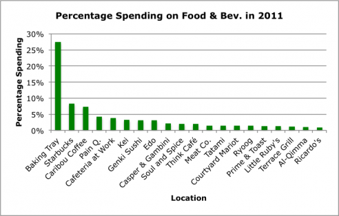 Spending on Food and Beverage