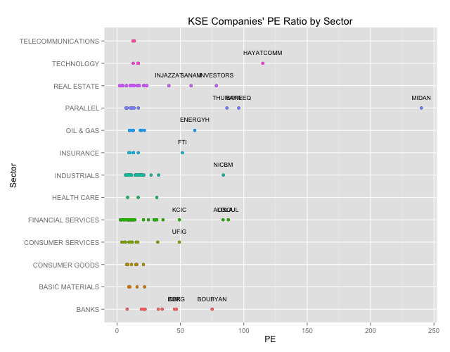 KSE PE Ratios by Sector
