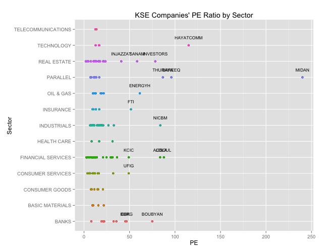 KSE PE Ratios by Sector