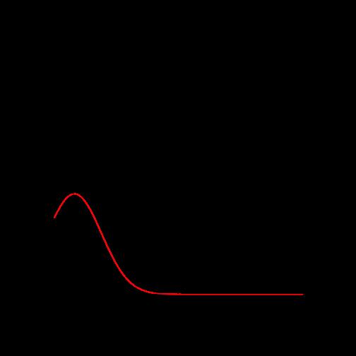 KSE Histogram