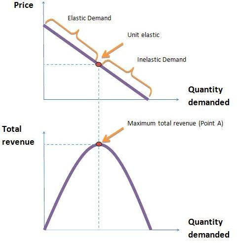 Revenues and Elasticity